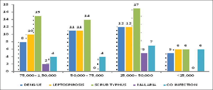 Figure 4: Distribution of infectious causes based on grading of thrombocytopenia