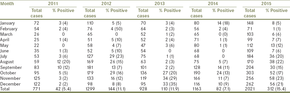 Table 2: Year- and month-wise distribution of dengue cases