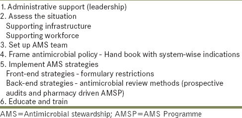 Table 2: Key steps for implementing an antimicrobial stewardship programme