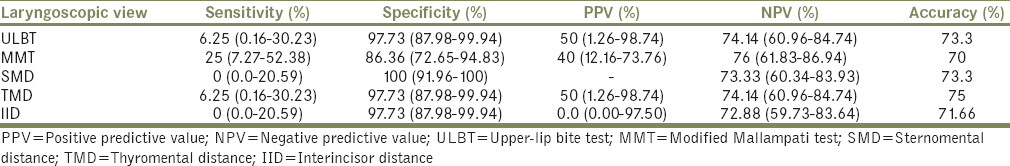 Table 3: Sensitivity, specificity, positive predictive value and negative predictive value of various airway predictors in predicting difficult intubation <i>vis</i>-à-<i>vis</i> laryngoscopic view