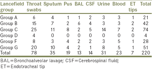 Table 5: Sample-wise distribution of various serogroups based on latex agglutination test