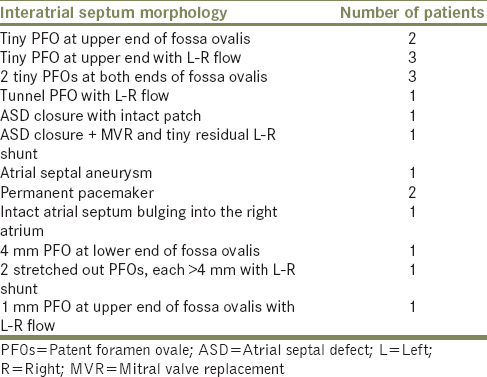 Table 2: Atrial septal abnormalities on transoesophageal echocardiography