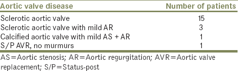 Table 5: Aortic valve abnormalities on transoesophageal echocardiography