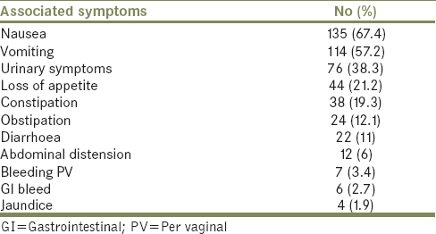 Table 4: Comparison with other studies with respect to the cause of abdominal pain