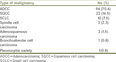 Table 2: Histological types in 133 patients with lung cancer