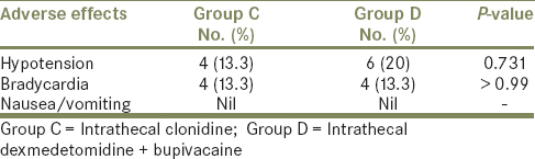 Table 3: Comparison of adverse effects